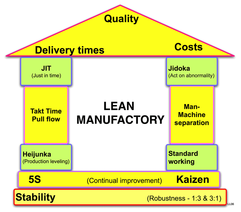House_of_lean_manufacturing