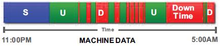Machinale en automatische OEE dataregistratie
