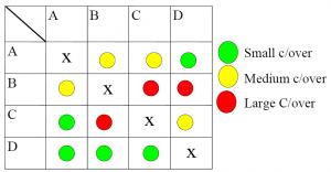 SMED change over matrix